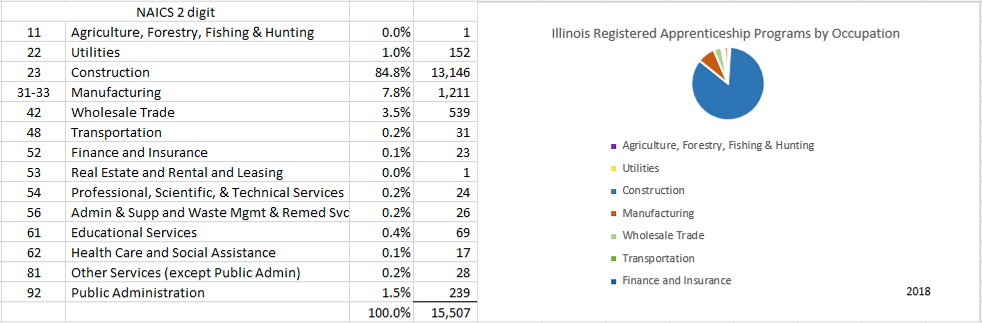 IL RA Programs by Occupation.png
