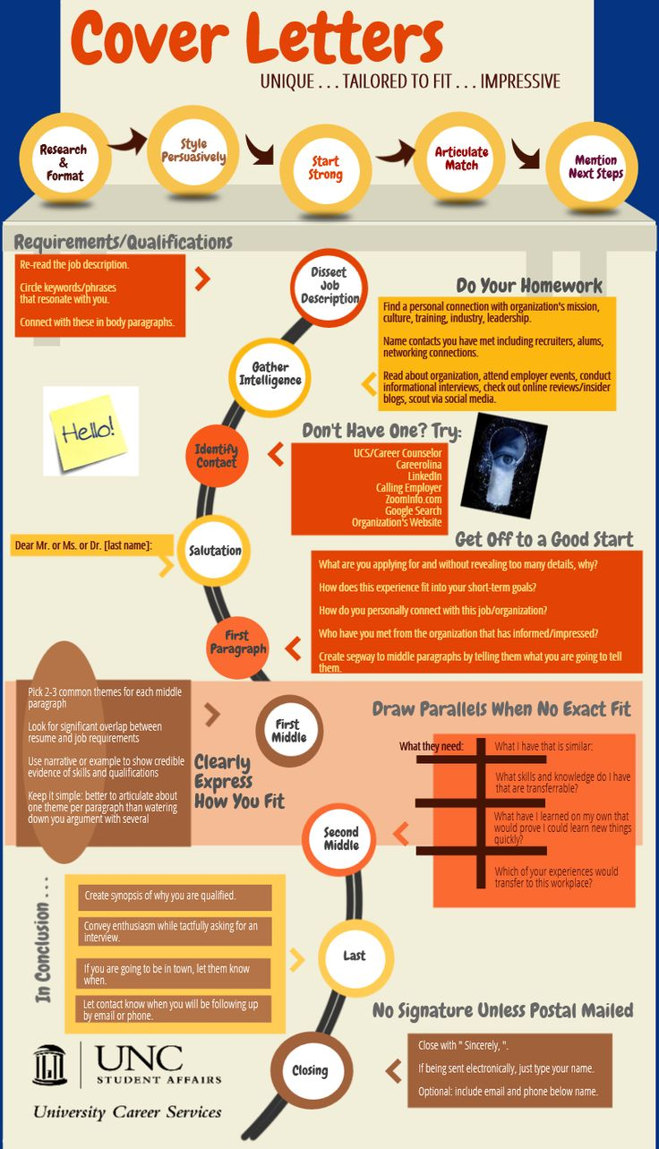 Dont make these cover letter mistakes cover letter infographic madrichimfo Images