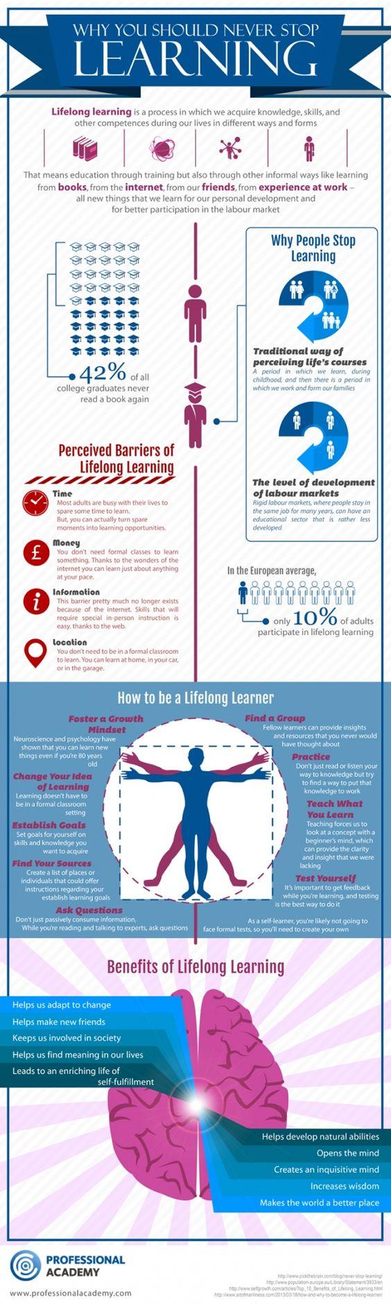 Lifelong Learning Infographic