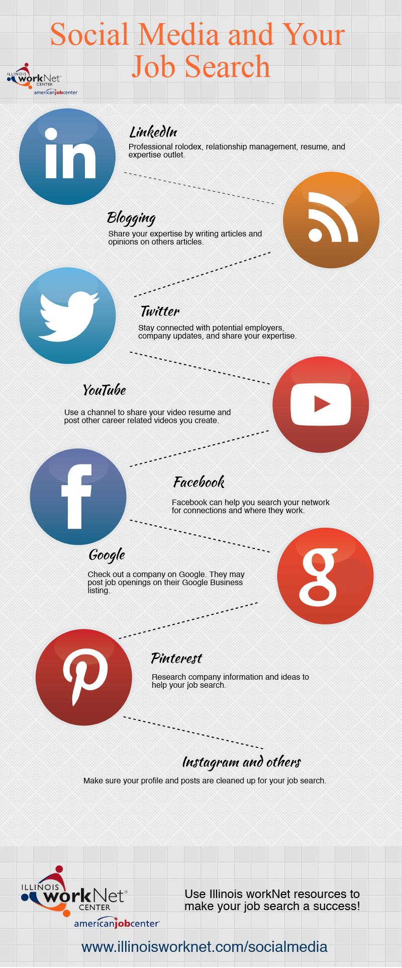 Social Media and Job Search