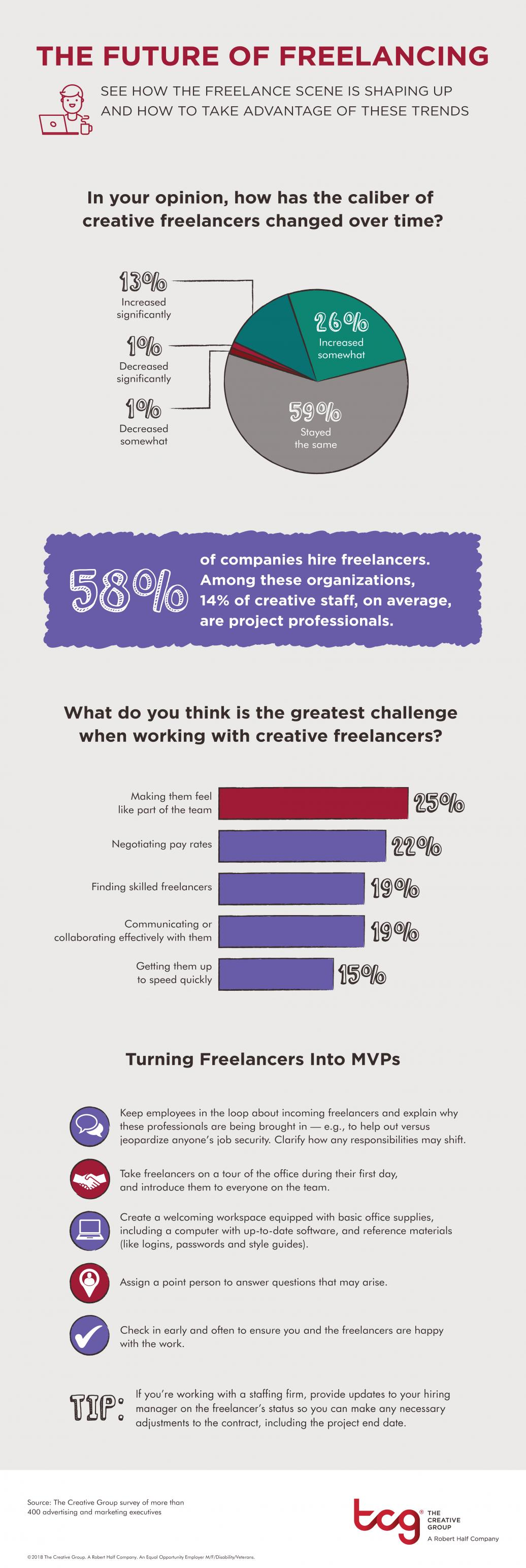 The Future of Freelancing (Infographic)