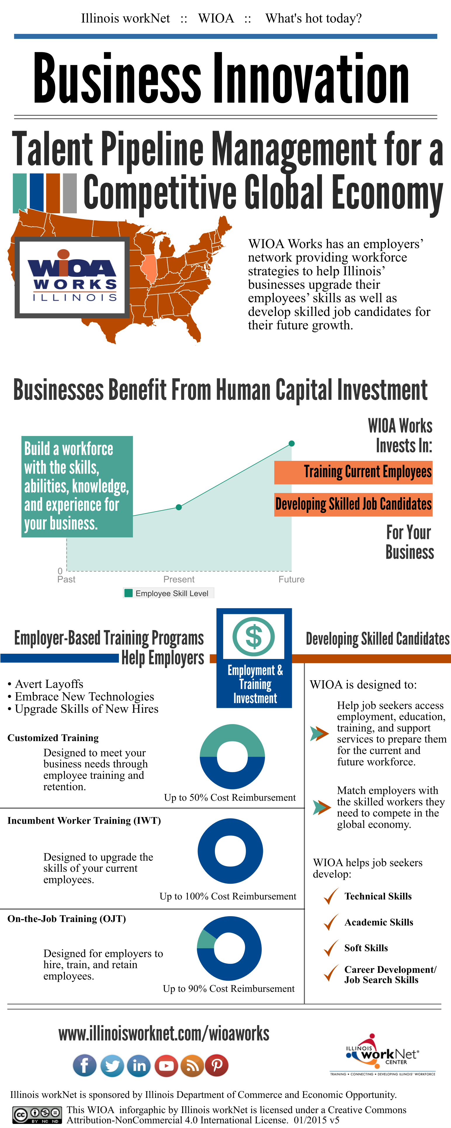 Business Innovation Infographic