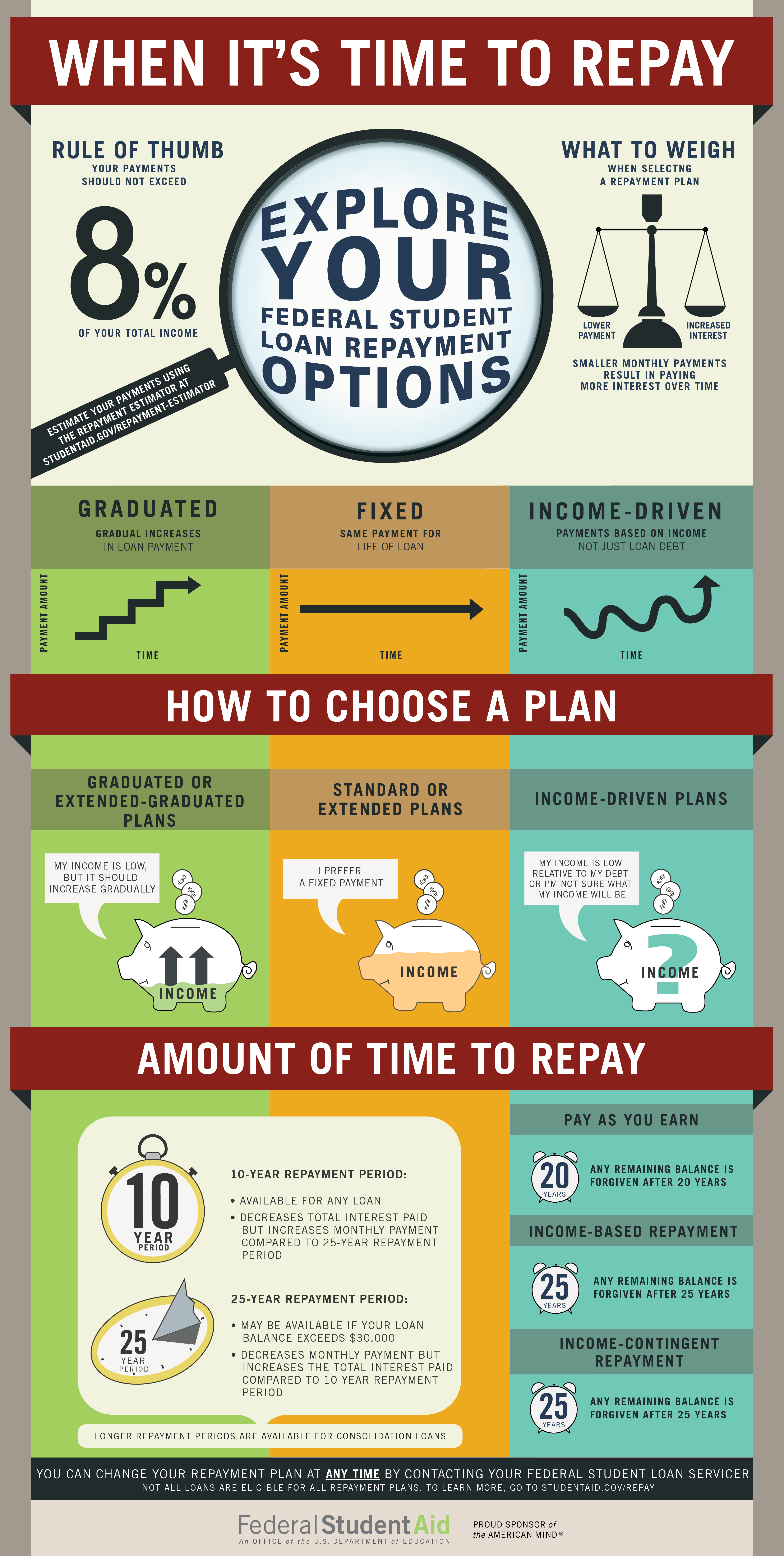 When It's Time To Repay Infographic