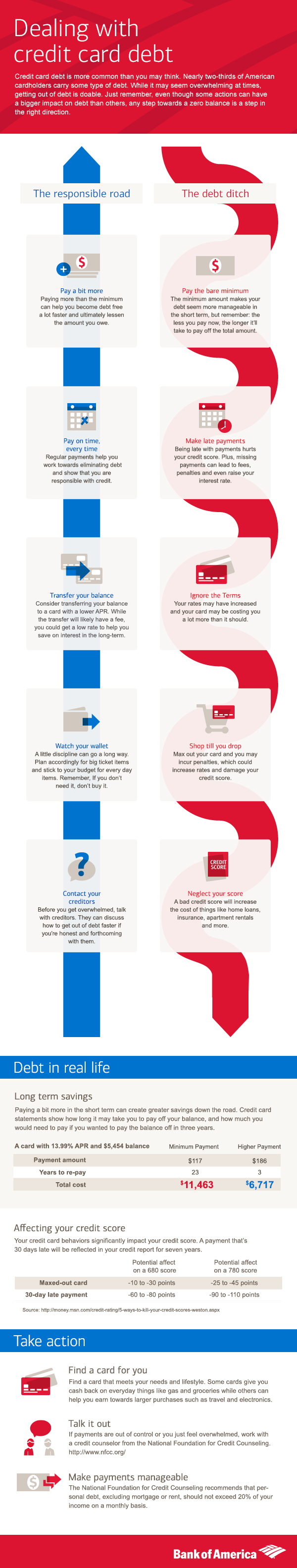 Dealing with Credit Card Debit Inforgraphic