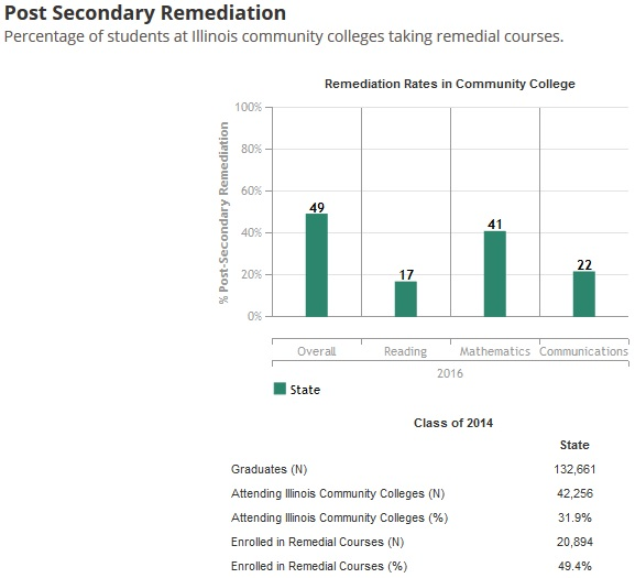 Illinois Report Card - Post Secondary Remediation Page