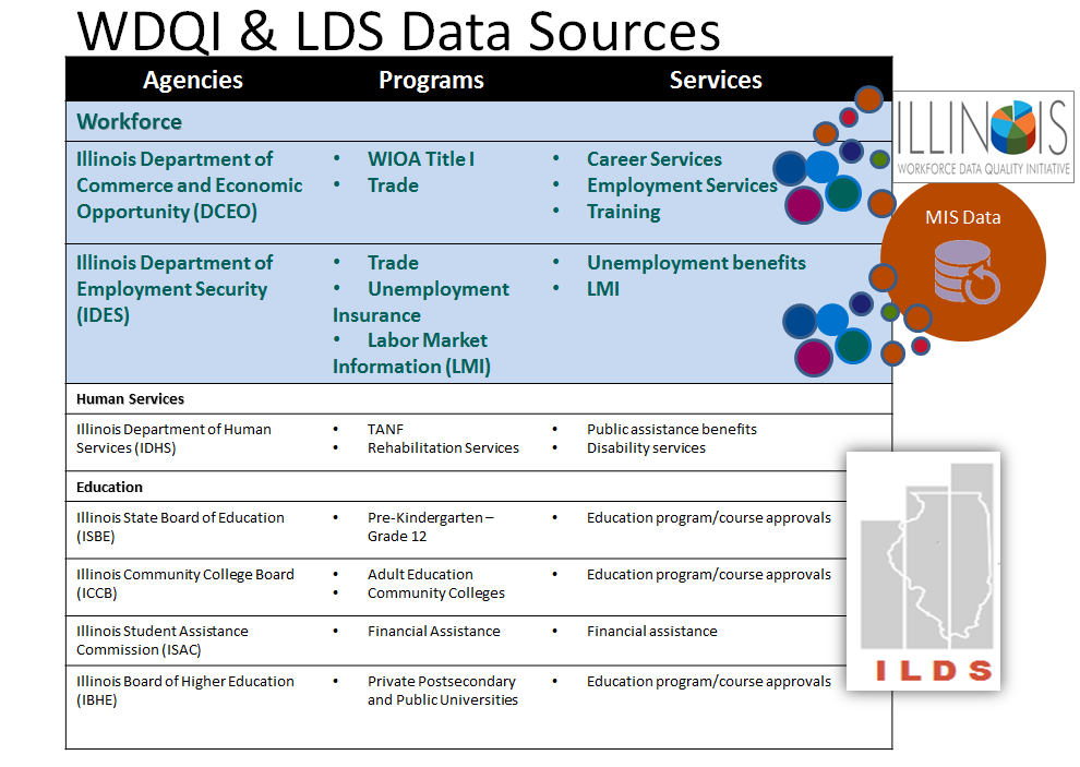 WDQI and LDS Data Sources