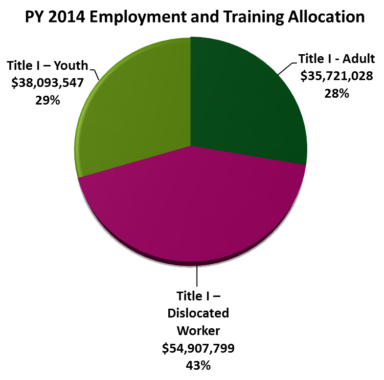 PY 2014 Title I Allocations Pie Chart