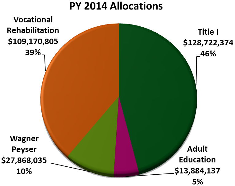 PY 2014 Allocations Pie Chart