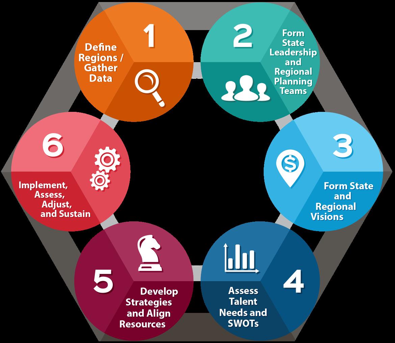 WIOA Resources WIOA Unified Strategic Workforce Development Plan